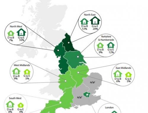 El precio de las propiedades con certificado de eficiencia energética aumentó hasta en un 14% en el Reino Unido entre 1995 y 2011.