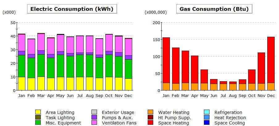 Consumo gas y energía