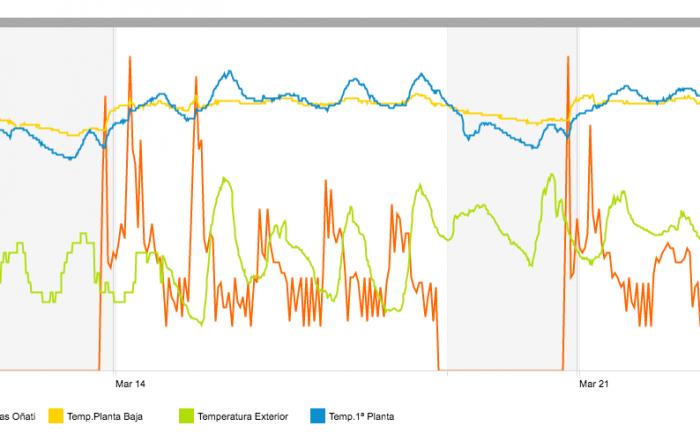 consumo-gas-vs-temp-intext