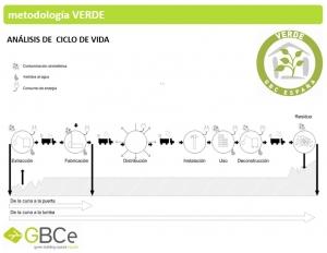metodologia verde
